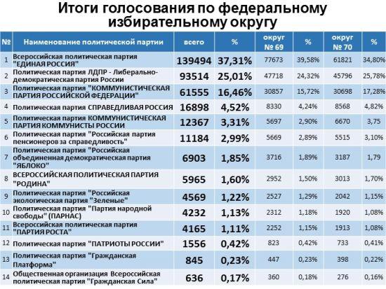 Результаты выборов в Госдуму утверждены хабаровским крайизбиркомом