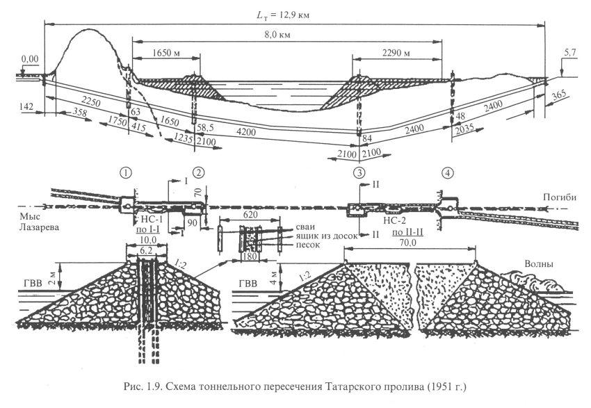 Схема тоннельного пересечения